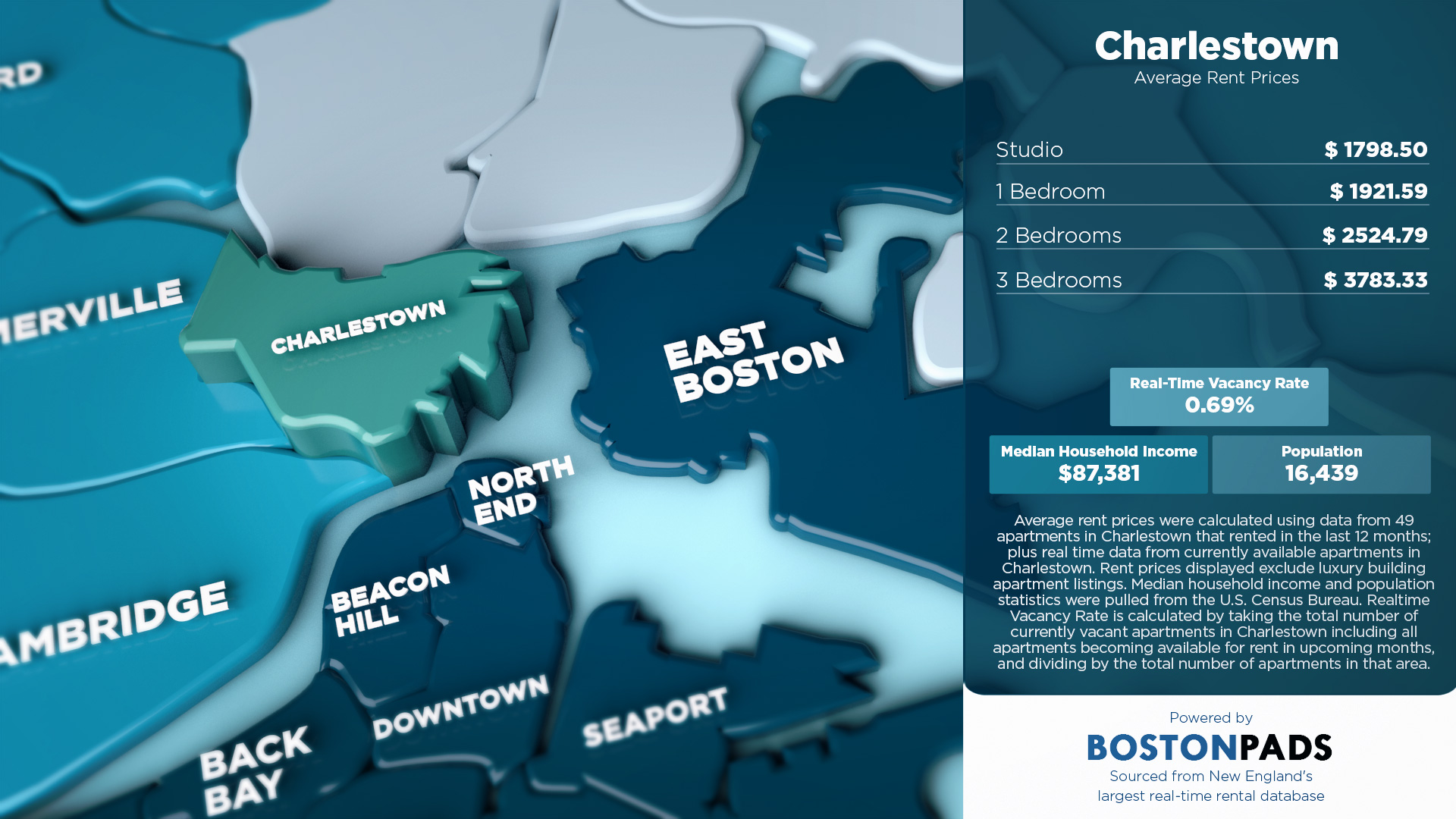 Average Rent Prices in Charlestown